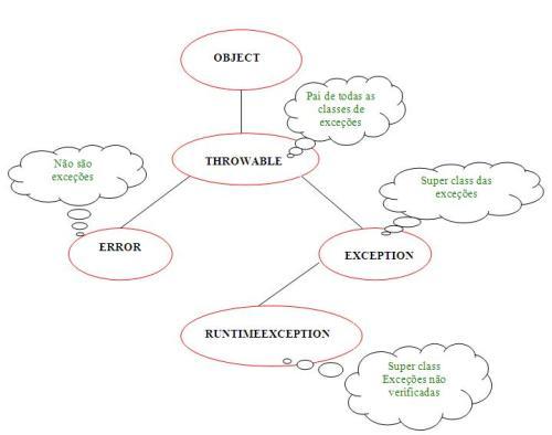 hierarquiaexcecoes